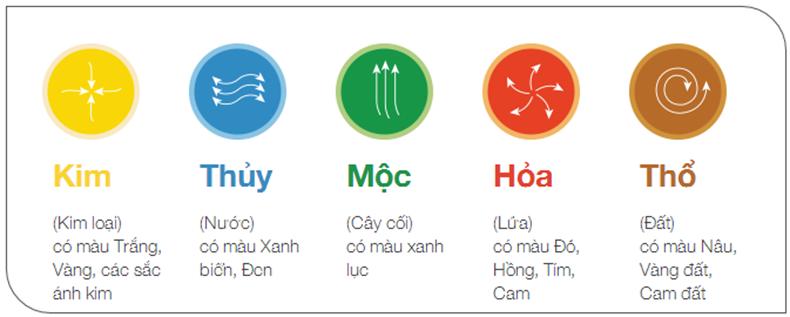 Bảng màu cho người mệnh: Kim, Mộc, Thủy, Hỏa, Thổ